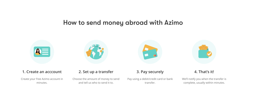How to send money with Azimo